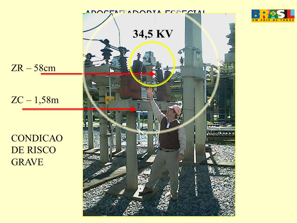 34,5 KV ZR – 58cm ZC – 1,58m CONDICAO DE RISCO GRAVE