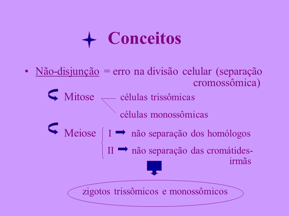 Conceitos Não-disjunção = erro na divisão celular (separação