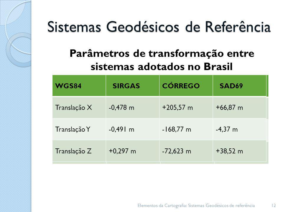 Sistemas Geodésicos de Referência