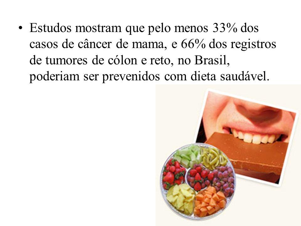 Estudos mostram que pelo menos 33% dos casos de câncer de mama, e 66% dos registros de tumores de cólon e reto, no Brasil, poderiam ser prevenidos com dieta saudável.