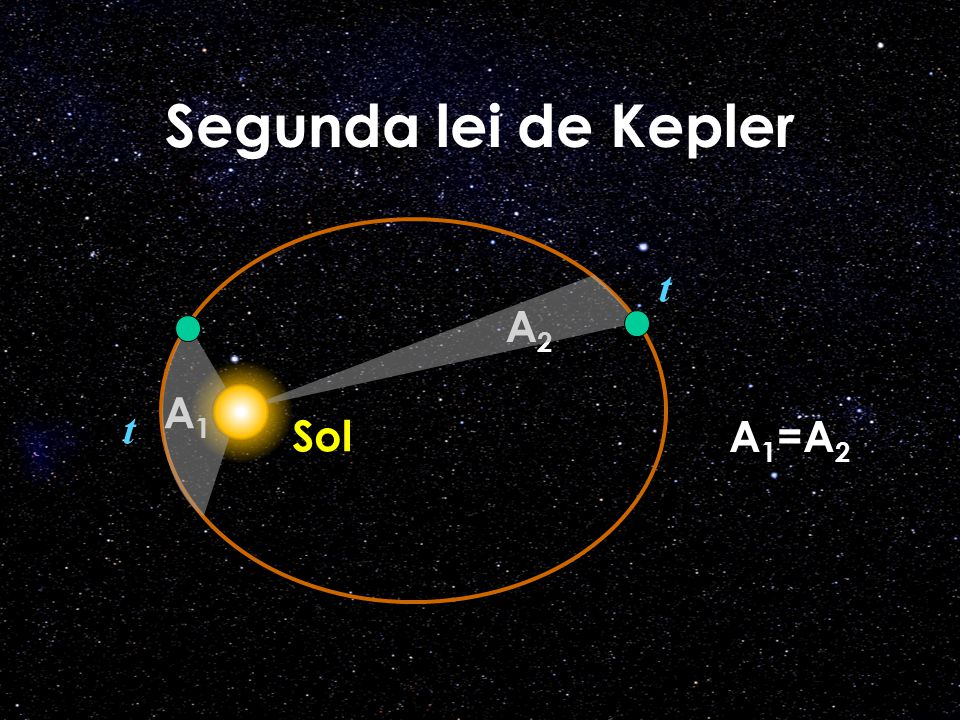 Segunda lei de Kepler t A2 A1 t Sol A1=A2