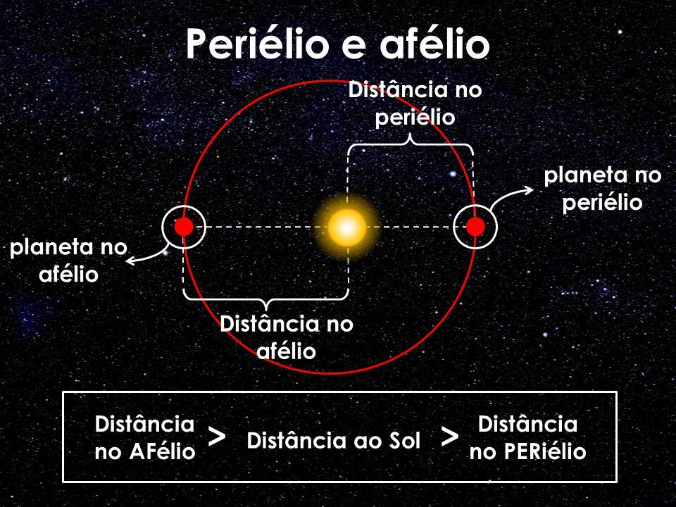 > Distância ao Sol >