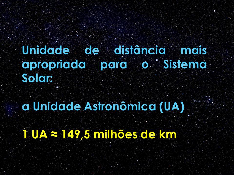 Unidade de distância mais apropriada para o Sistema Solar: