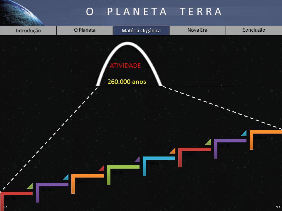 Matéria Orgânica ATIVIDADE 260.000 anos 64000 28000