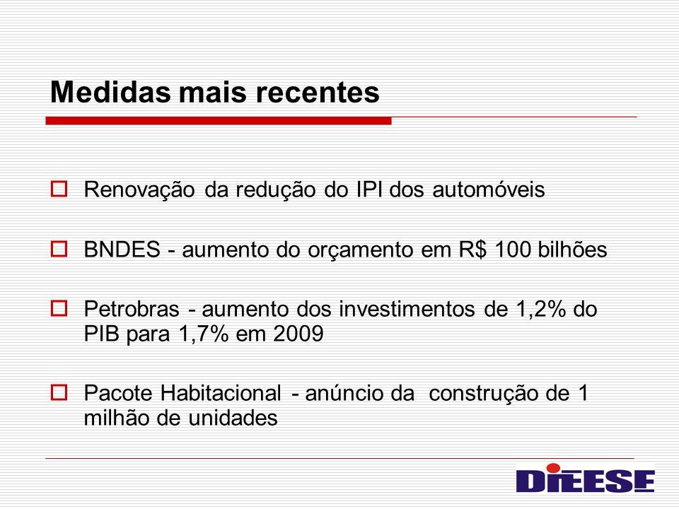 Medidas mais recentes Renovação da redução do IPI dos automóveis