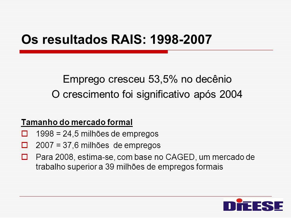 Os resultados RAIS: 1998-2007 Emprego cresceu 53,5% no decênio