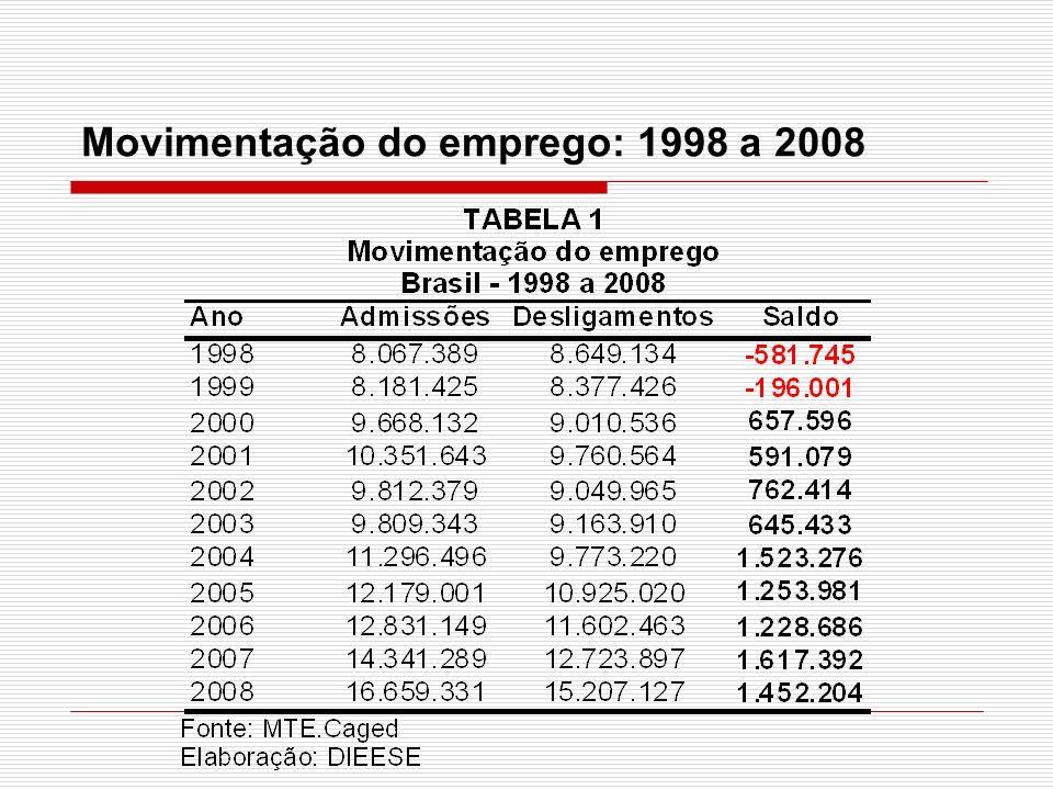 Movimentação do emprego: 1998 a 2008