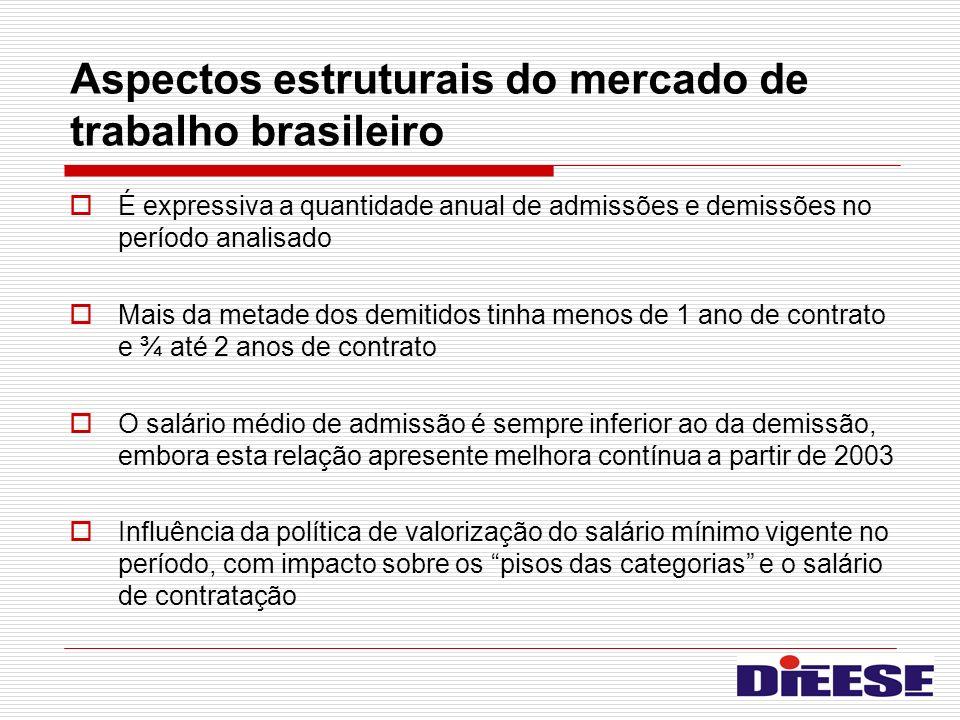 Aspectos estruturais do mercado de trabalho brasileiro