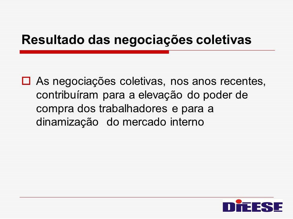 Resultado das negociações coletivas