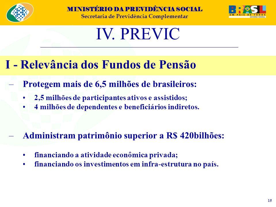 I - Relevância dos Fundos de Pensão