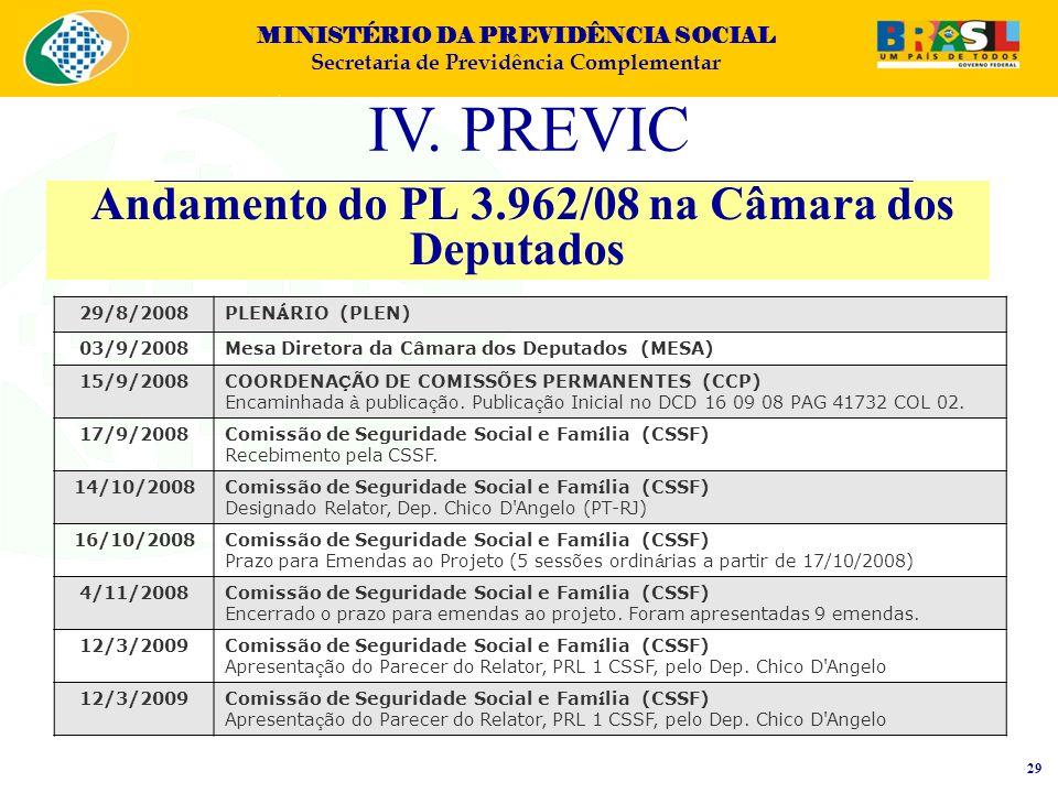 Andamento do PL 3.962/08 na Câmara dos Deputados