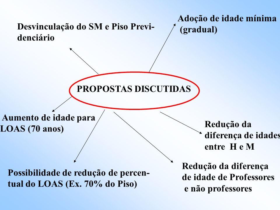 Adoção de idade mínima (gradual) Desvinculação do SM e Piso Previ- denciário. PROPOSTAS DISCUTIDAS.