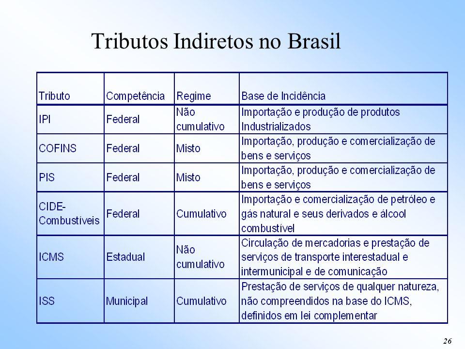 Tributos Indiretos no Brasil