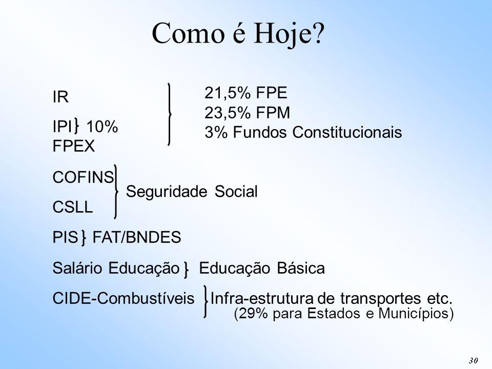 (29% para Estados e Municípios)