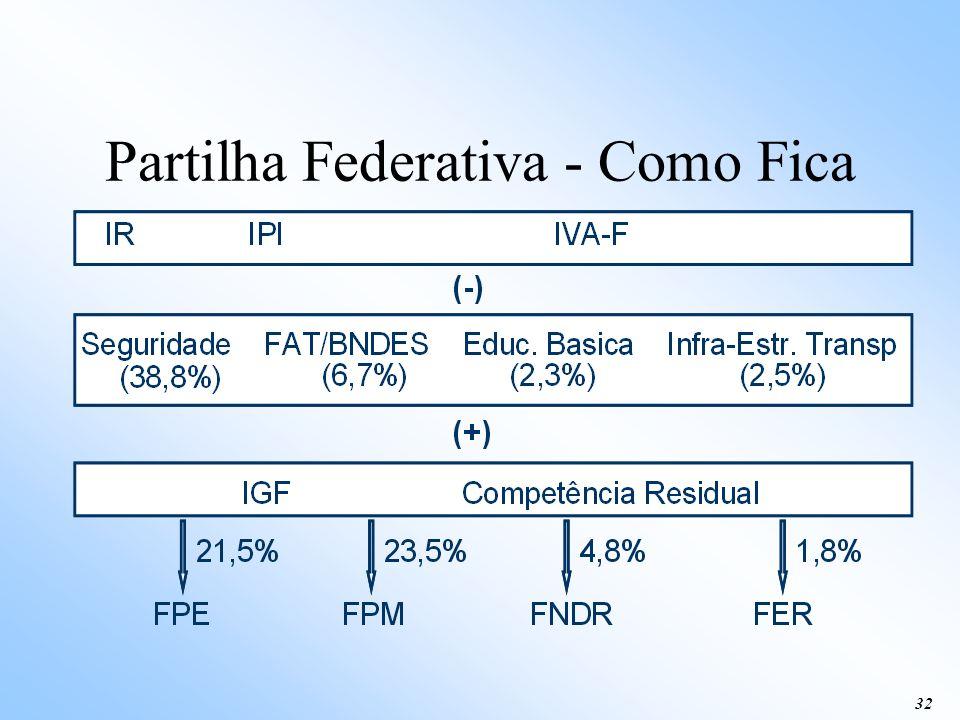 Partilha Federativa - Como Fica
