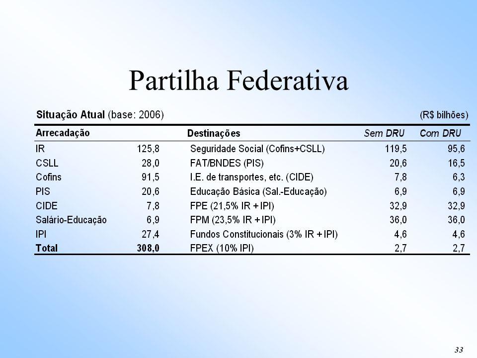 Partilha Federativa 33