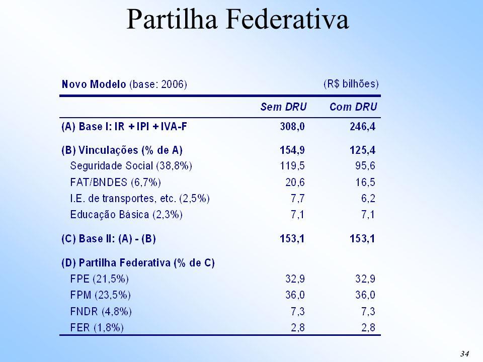 Partilha Federativa 34