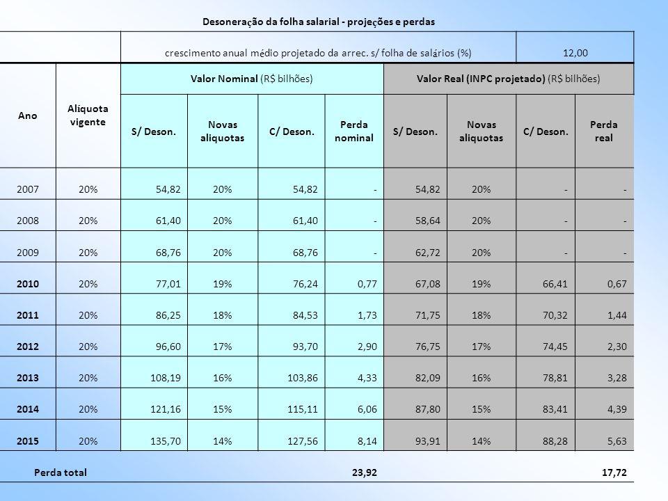 Desoneração da folha salarial - projeções e perdas