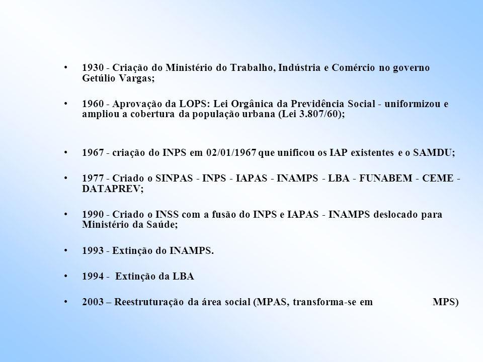 1930 - Criação do Ministério do Trabalho, Indústria e Comércio no governo Getúlio Vargas;