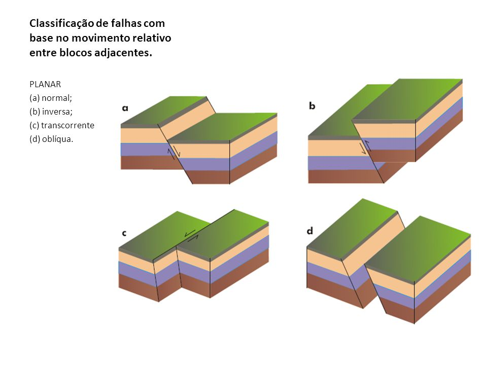 Classificação de falhas com base no movimento relativo entre blocos adjacentes.