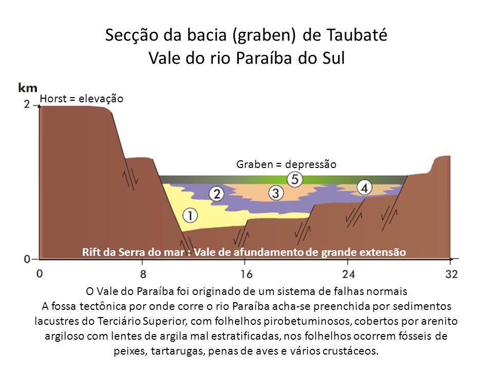 Secção da bacia (graben) de Taubaté Vale do rio Paraíba do Sul