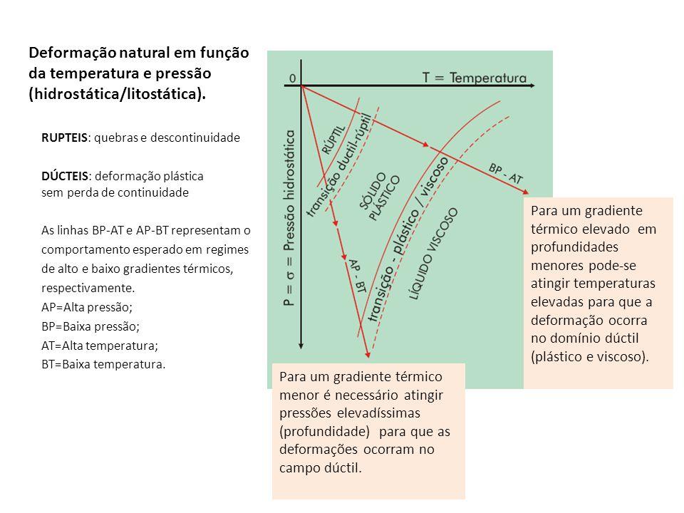 Deformação natural em função da temperatura e pressão (hidrostática/litostática).