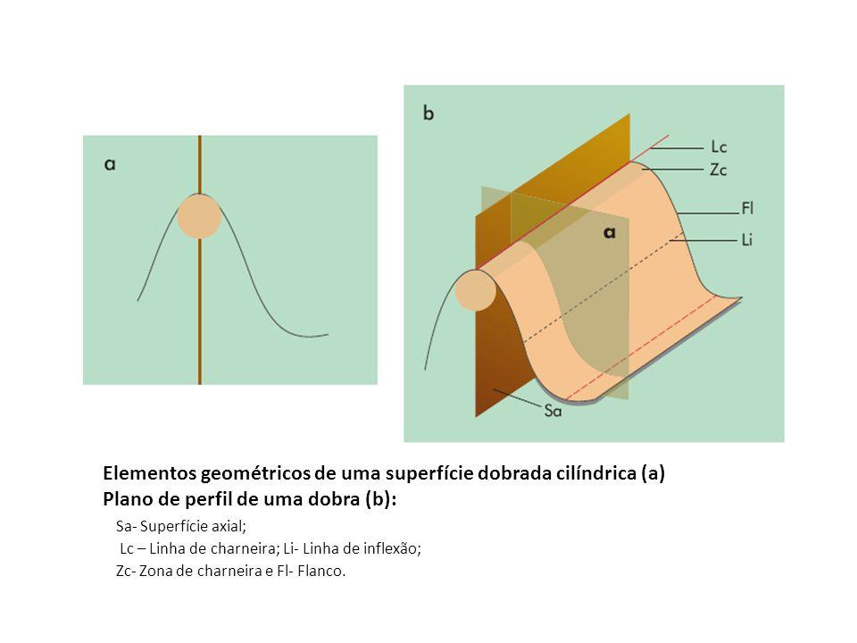 Elementos geométricos de uma superfície dobrada cilíndrica (a) Plano de perfil de uma dobra (b):