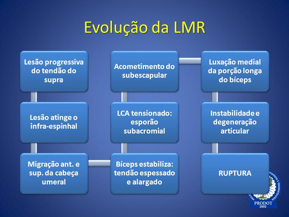 Evolução da LMR Lesão progressiva do tendão do supra