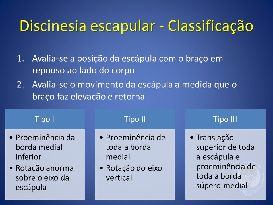 Discinesia escapular - Classificação