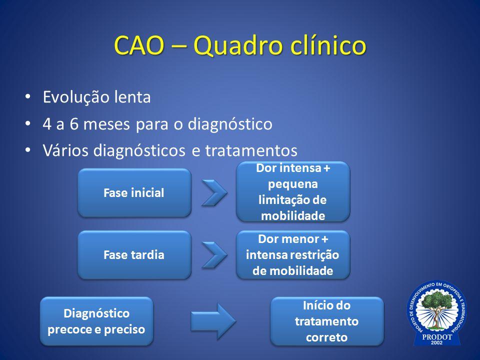 CAO – Quadro clínico Evolução lenta 4 a 6 meses para o diagnóstico