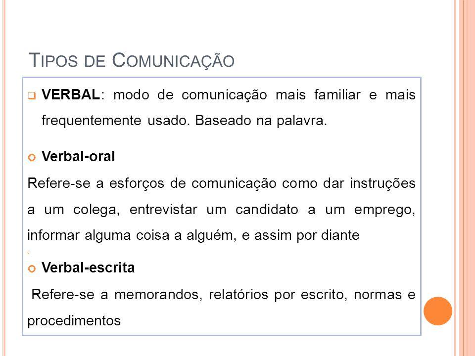 Tipos de Comunicação VERBAL: modo de comunicação mais familiar e mais frequentemente usado. Baseado na palavra.
