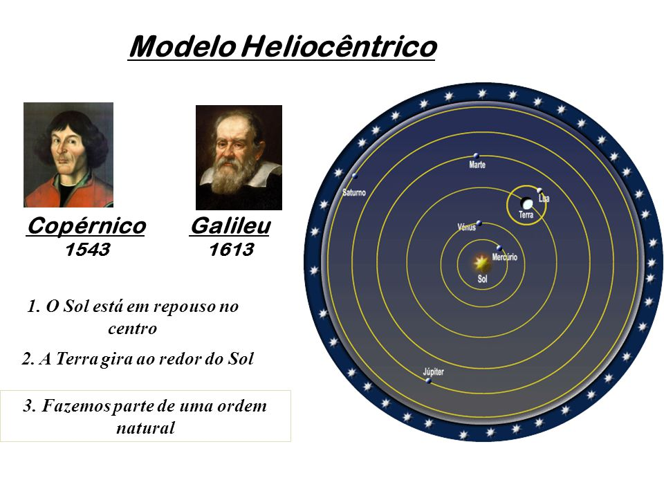 Modelo Heliocêntrico Copérnico Galileu 1543 1613
