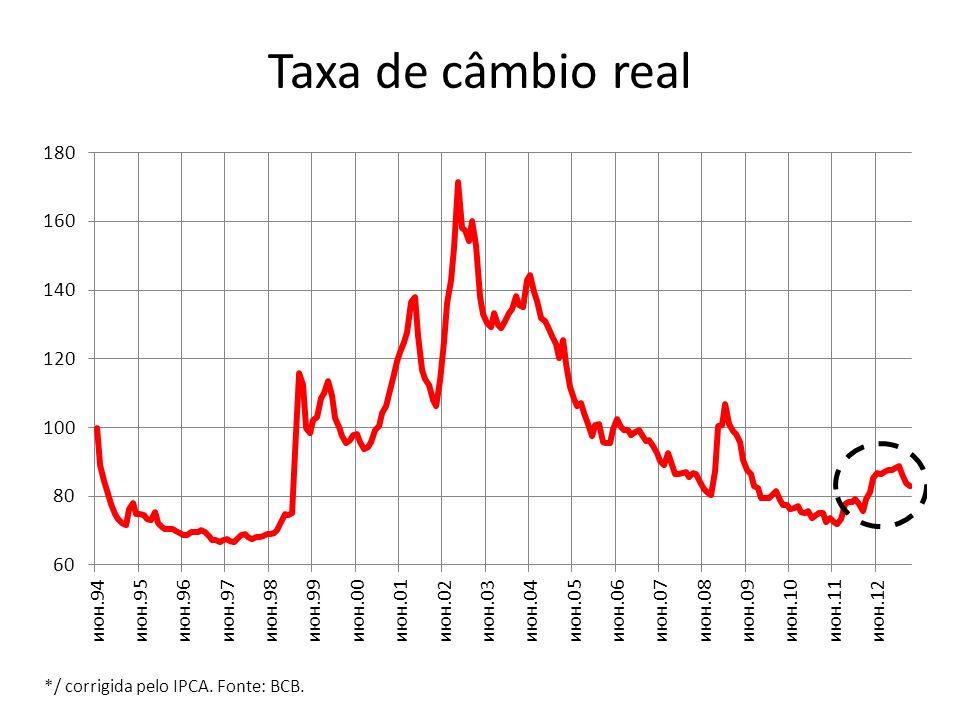 Taxa de câmbio real */ corrigida pelo IPCA. Fonte: BCB.