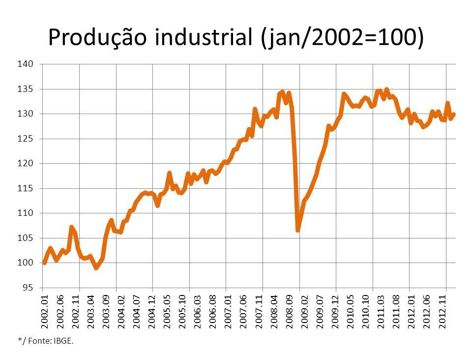 Produção industrial (jan/2002=100)