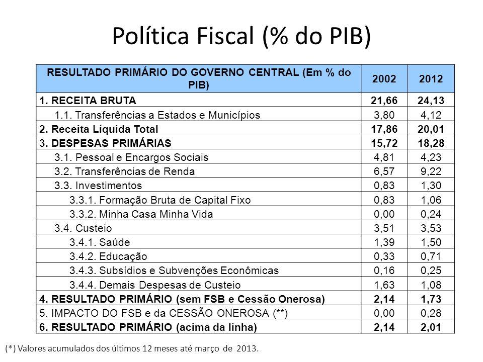 Política Fiscal (% do PIB)