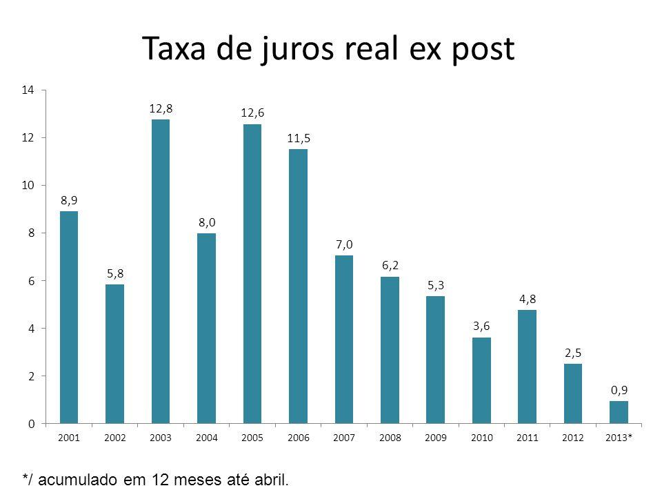 Taxa de juros real ex post