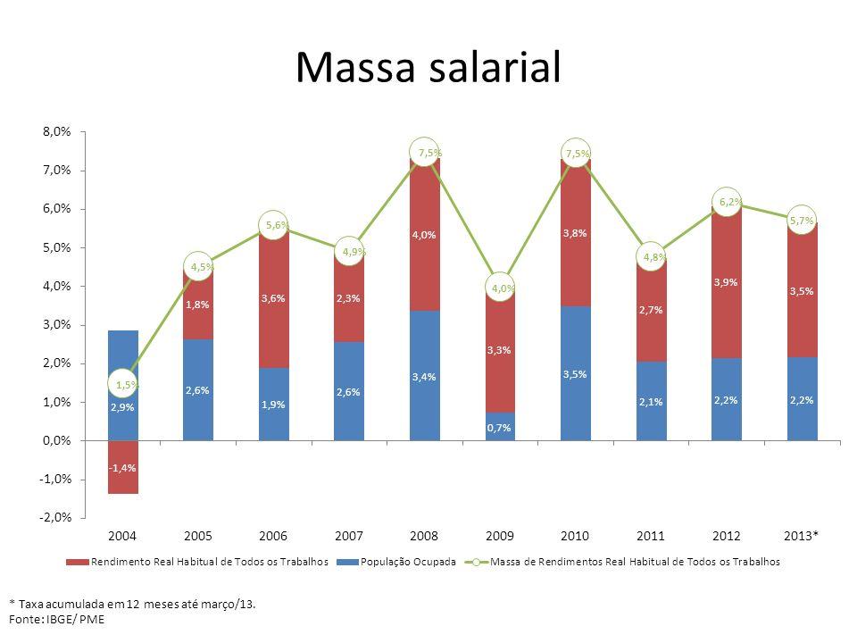 Massa salarial * Taxa acumulada em 12 meses até março/13.