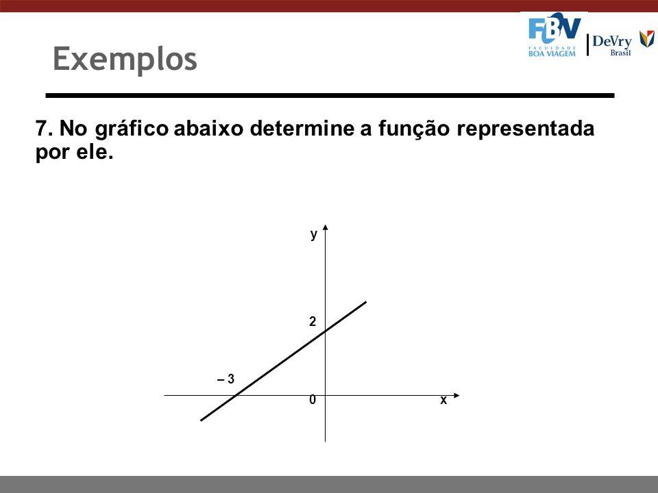 Exemplos 7. No gráfico abaixo determine a função representada por ele.