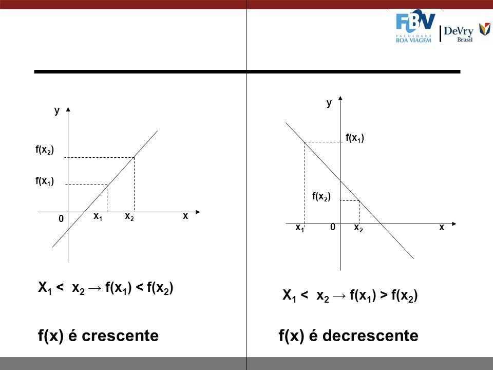 f(x) é crescente f(x) é decrescente X1 < x2 → f(x1) < f(x2)