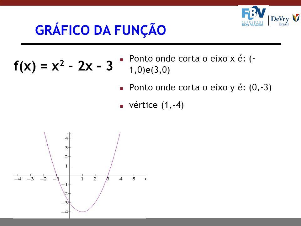 GRÁFICO DA FUNÇÃO f(x) = x2 – 2x - 3