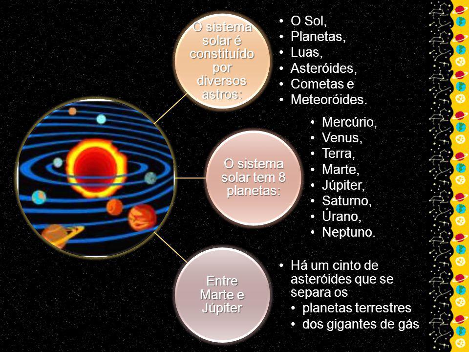 O sistema solar é constituído por diversos astros: O Sol, Planetas,