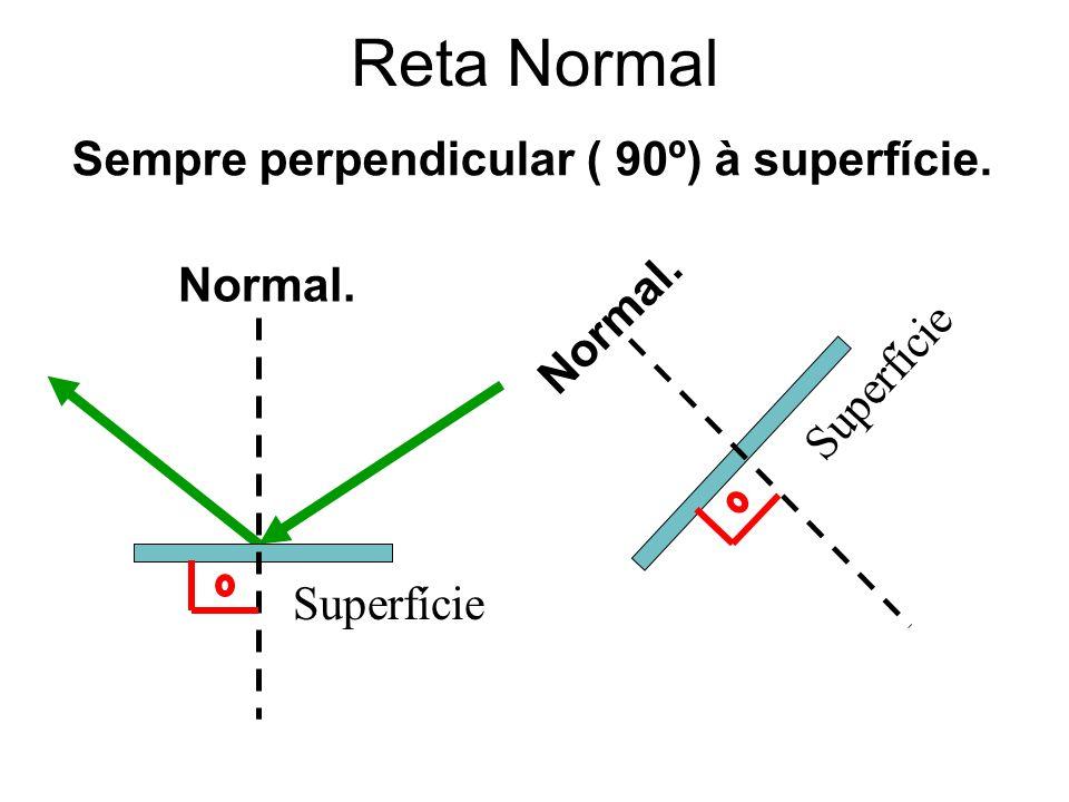 Reta Normal Sempre perpendicular ( 90º) à superfície. Normal. Normal.