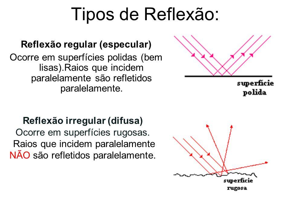 Tipos de Reflexão: Reflexão regular (especular)