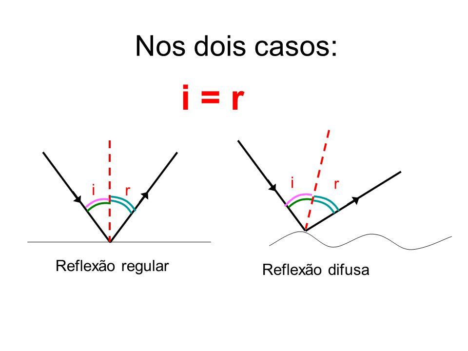 Nos dois casos: i = r Reflexão difusa i r Reflexão regular i r