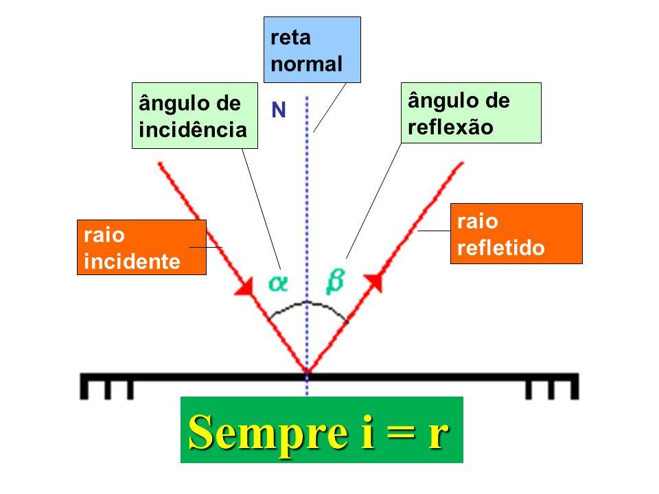 Sempre i = r reta normal ângulo de ângulo de N incidência reflexão
