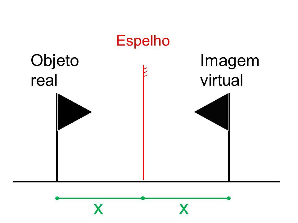 Espelho Objeto real Imagem virtual x x