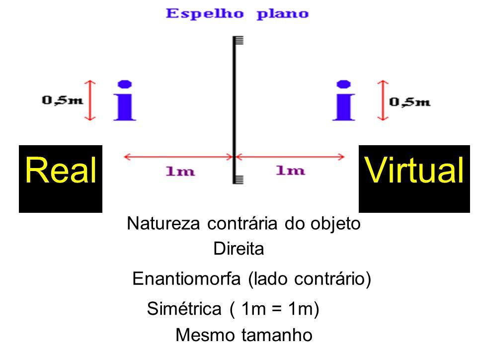 Real Virtual Natureza contrária do objeto Direita