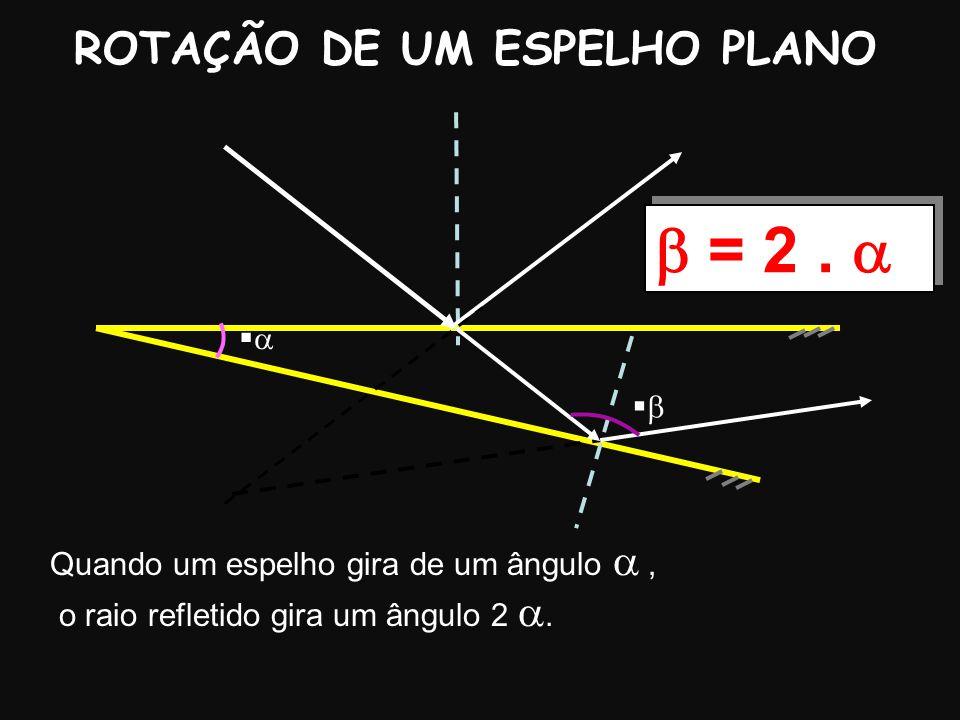 b = 2 . a ROTAÇÃO DE UM ESPELHO PLANO a b