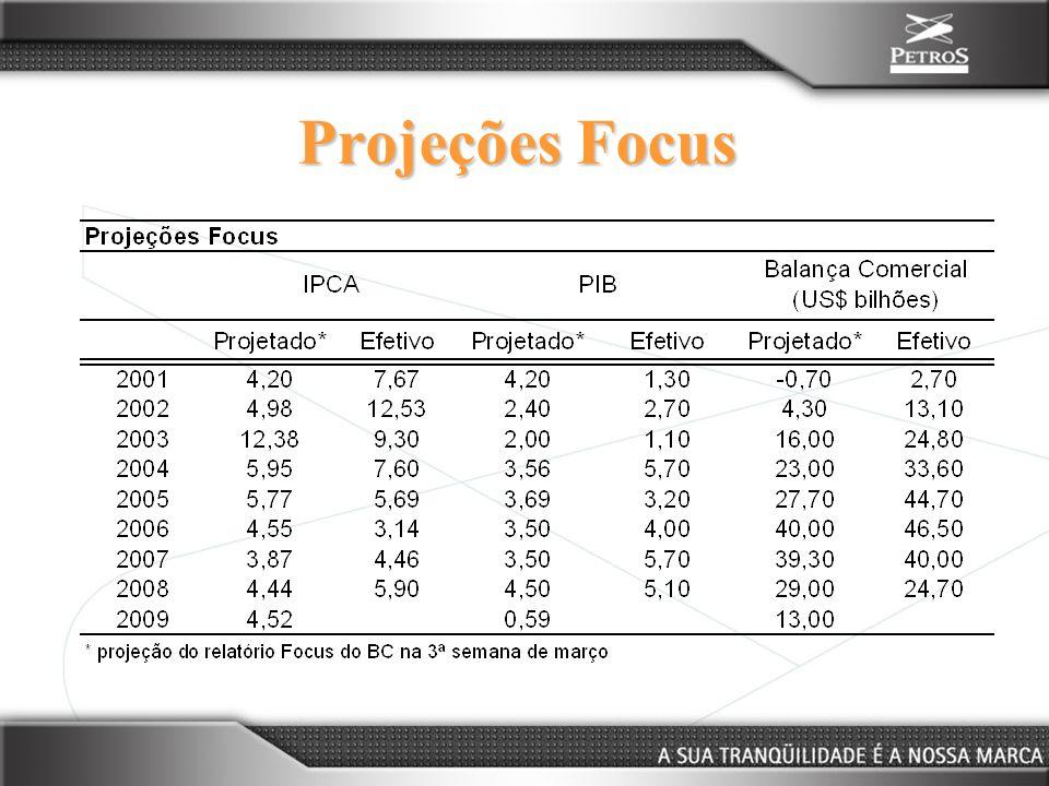 Projeções Focus