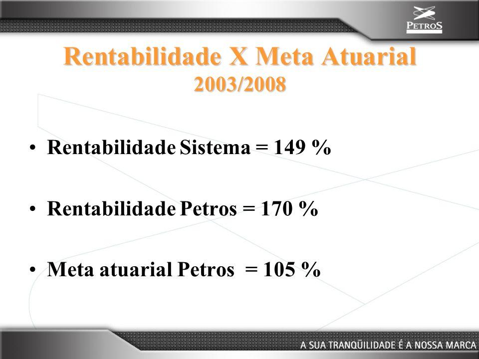 Rentabilidade X Meta Atuarial 2003/2008